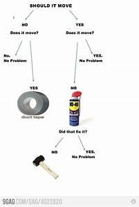Basic Principles Of Engineering