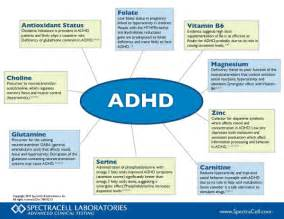 ADHD Chart of possible reasons (vitamin D not mentioned) ADHD