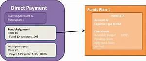 Abrechnung Directpay : direct payments crm scn wiki ~ Themetempest.com Abrechnung