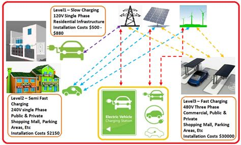 Real-time Forecasting Of Ev Charging Station Scheduling