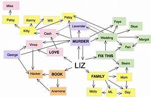 Story Plot Diagram