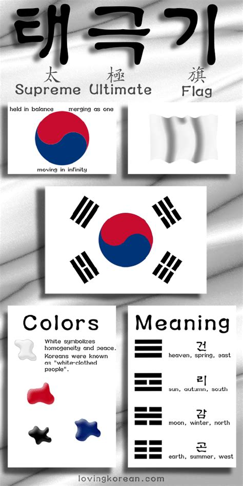 South Korean flag infographic   Korean flag, South korean flag, Korean crafts