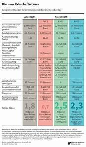 Höhe Der Erbschaftssteuer : komplizierte reform der erbschaftssteuer ~ Orissabook.com Haus und Dekorationen