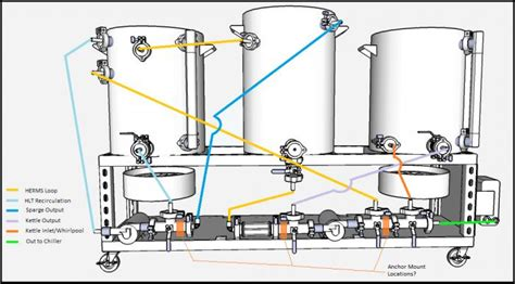 Plumbing Diagram For Brewing by All Grain Home Brewing System Plans Review Home Decor