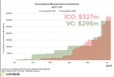 Ico drops contains a complete list of all icos & ieos (initial exchange offerings) in three columns active ico, upcoming ico, ended ico with rating and analysis. ICO Investments Pass VC Funding in Blockchain Market First ...