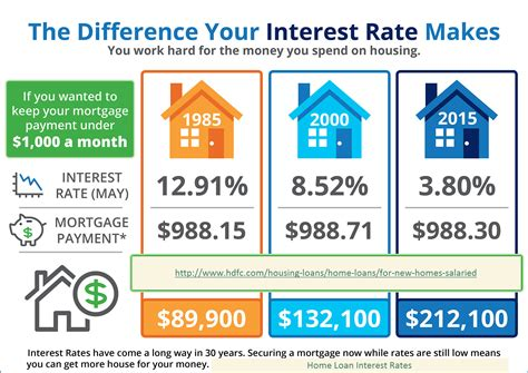 Mortgage Loans: Mortgage Loan Interest Rate