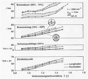 Zonen Berechnen : sfb 224 kapitel 5 geometrische einfl sse ~ Themetempest.com Abrechnung