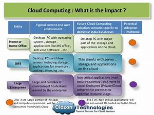 Cloud Computing Overview , IAAS , SAAS , PAAS and it's