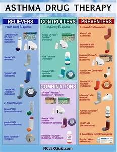 Asthma Classification Chart Asthma Drug Therapy Chart Nclex Quiz
