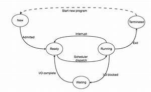 Uniprocessor Scheduling Algorithms