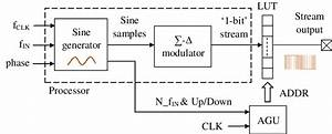 Waveform Generator  Block Diagram Of Fpga Implementation