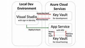 Key Vault For Asp  Net Core Web Apps