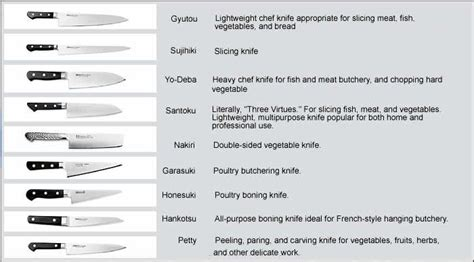 names of knives in the kitchen different knives and their uses chart of japanese knife