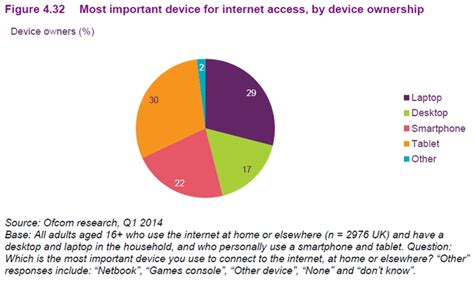 How The Internet And Mobile Devices Are Being Used In 2014