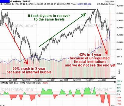 Crash Market 2008 2000 Analysis 1987 Crashes