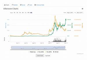 Ethereum Eth Price Today Live Ethereum Prices Charts