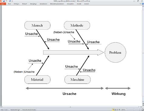 ursache wirkungs diagramm vorlage powerpoint diagram