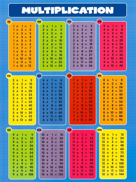 On this webpage you will find our range of multiplication charts to 10x10. Printable Multiplication Chart 0-20 | PrintableMultiplication.com
