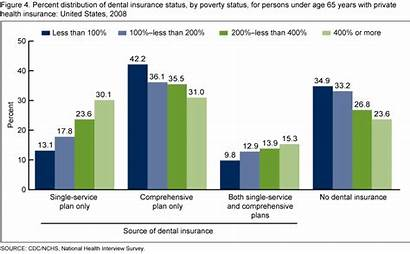 Insurance Dental Age Health United States Private