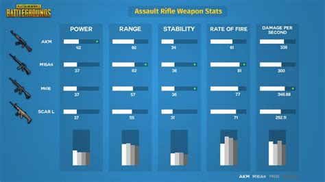 pubg stats playerunknown s battlegrounds weapons list best weapons