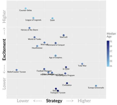 revisiting the strategy genre map age audience homogeneity and the lasso effect