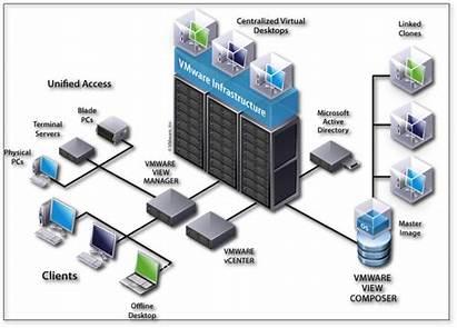 Virtual Horizon Architecture Structure Directory User Authenticate