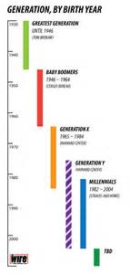 here is when each generation begins and ends according to facts the atlantic