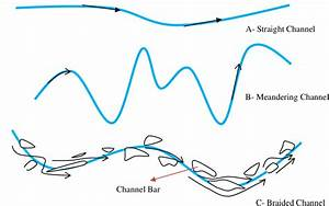 The Shapes Of A River  A  Straight Channel   B  Meandering