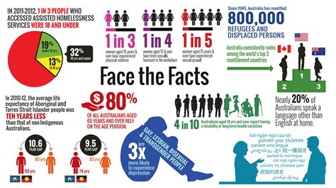 face  facts australian human rights commission