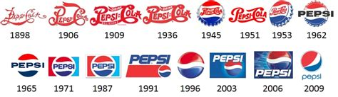 a revealing look at the evolution of coca cola pepsi logos