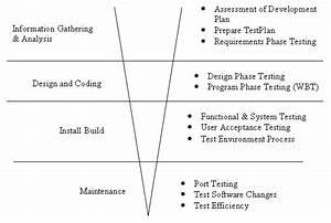 Software Testing  Manual Testing Guide