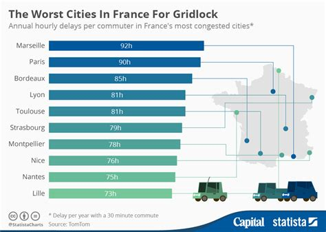 The Worst Cities In France For Gridlock