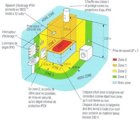 normes electriques salle de bain zones de securite salle de bain liaison equipotentielle 95