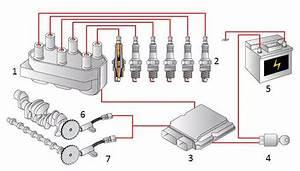 Sistema De Encendido Dis  Componentes  Funcionamiento  Y