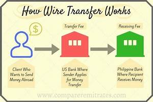 What Does Wire Money Mean