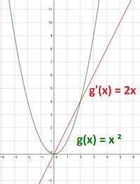 Monotonieverhalten Berechnen : potenzfunktionen mit nat rlichem exponenten ~ Themetempest.com Abrechnung
