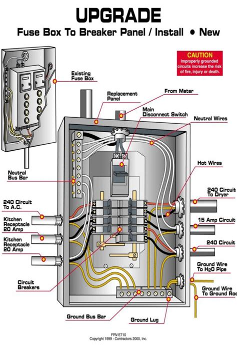Circuit Panel Diy Home Electrical Wiring