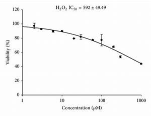 Ic50 Calculation For H2o2 After 30 Min  4 H  24 Hr  Or 48