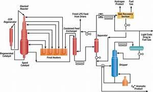Cyclar U2122 Process Produces High