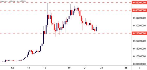 Ethereum (ETH/USD) Fresh Highs; BTC/USD, Dogecoin Back Down
