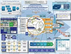 U S  Federal Enterprise Architecture  10