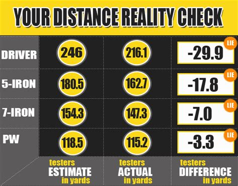 mygolfspy labs  distance reality check