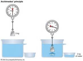 Sinking Of The Britannica by Say Brief Explanation About Archimedes Principle