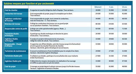 grille de salaire architecte exclusif salaires 2014