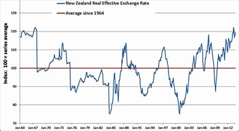 new zealand exchange rate understanding the new zealand exchange rate reserve bank