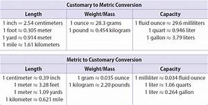 Converting Between Measurement Systems