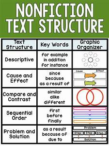 Teaching Nonfiction Text Structure
