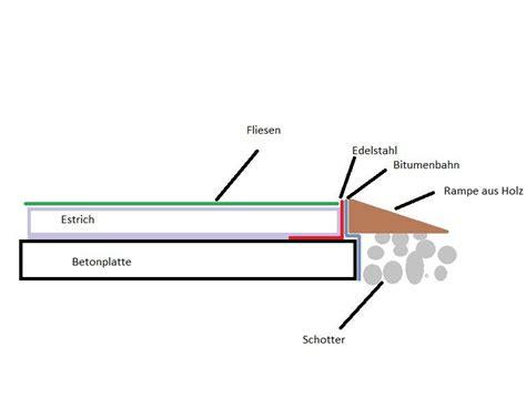 Estrich Estricharten Verlegeweisen In Der Uebersicht by Schwimmender Estrich Detail Estricharten Aus Wittenbeck