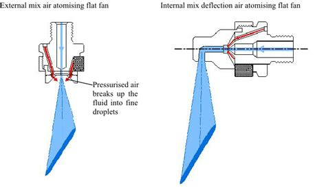 flat fan nozzle spray pattern spraying lubricants with air atomising nozzles