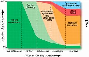 Global Consequences Of Land Use